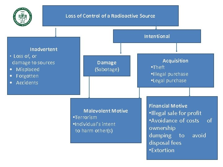Loss of Control of a Radioactive Source Intentional Inadvertent • Loss of, or damage