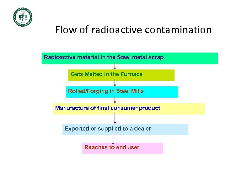 Flow of radioactive contamination Radioactive material in the Steel metal scrap Gets Melted in