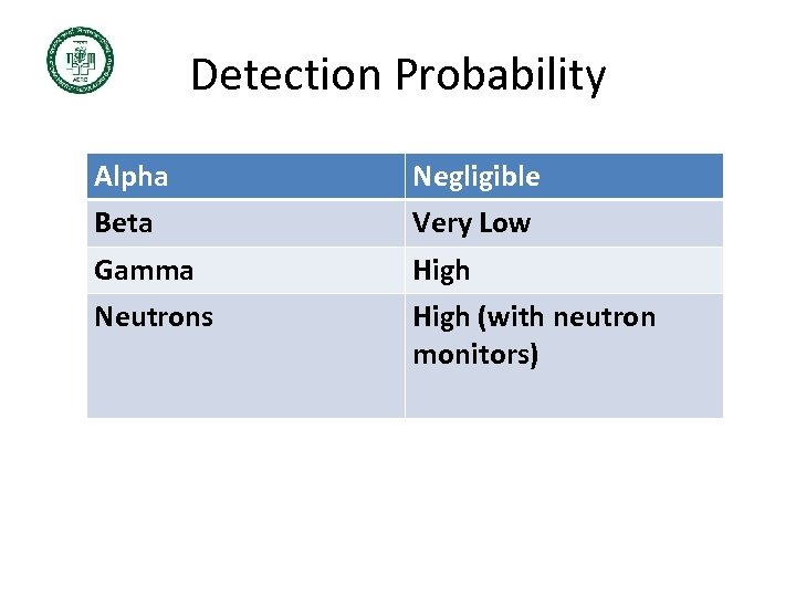 Detection Probability Alpha Negligible Beta Very Low Gamma High Neutrons High (with neutron monitors)