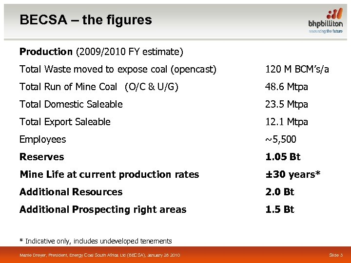BECSA – the figures Production (2009/2010 FY estimate) Total Waste moved to expose coal