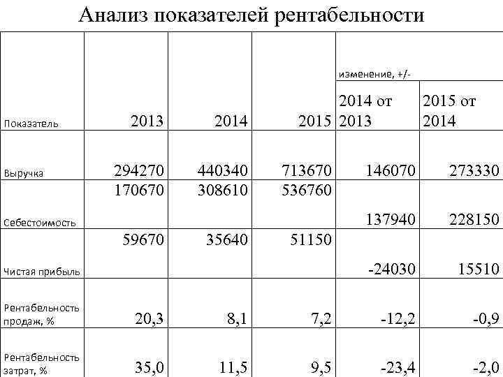 Анализ показателей рентабельности изменение, +/- Показатель Выручка 2013 2014 294270 170670 440340 308610 2014