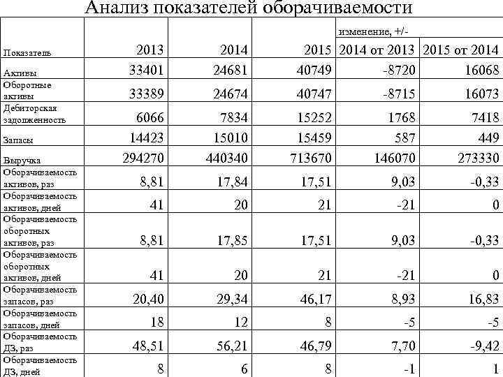 Анализ показателей оборачиваемости изменение, +/Показатель Активы Оборотные активы Дебиторская задолженность Запасы Выручка Оборачиваемость активов,