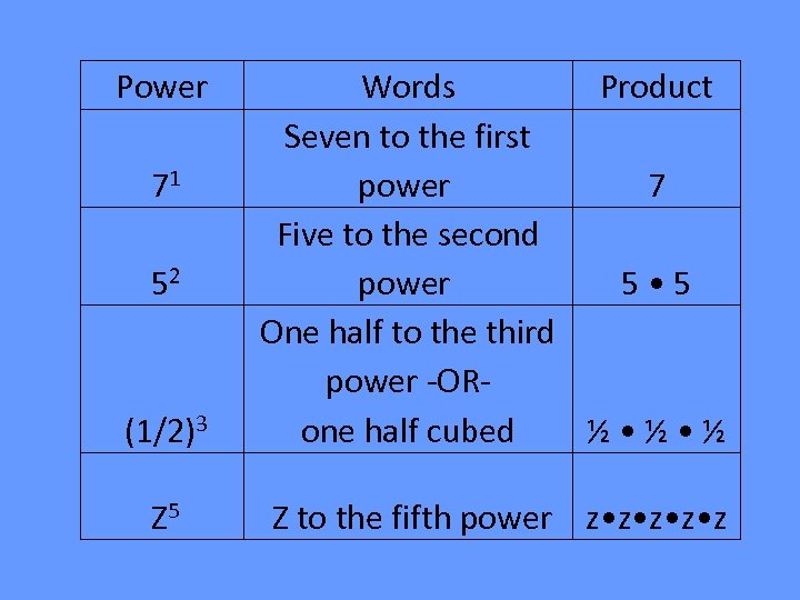 Power (1/2)3 Words Product Seven to the first power 7 Five to the second