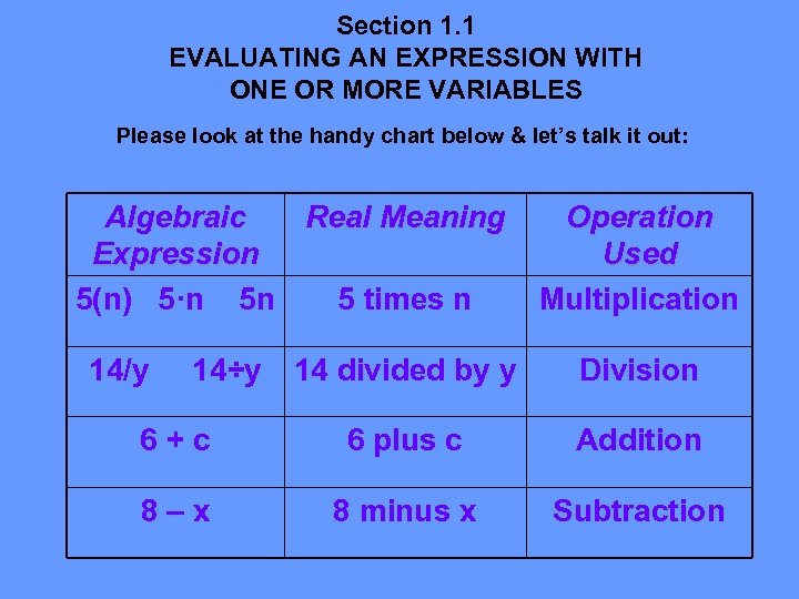 Section 1. 1 EVALUATING AN EXPRESSION WITH ONE OR MORE VARIABLES Please look at