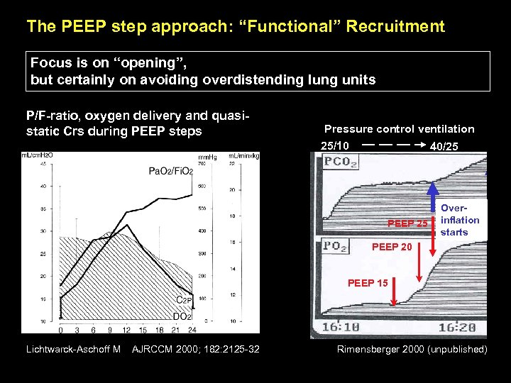 """The PEEP step approach: """"Functional"""" Recruitment Focus is on """"opening"""", but certainly on avoiding"""