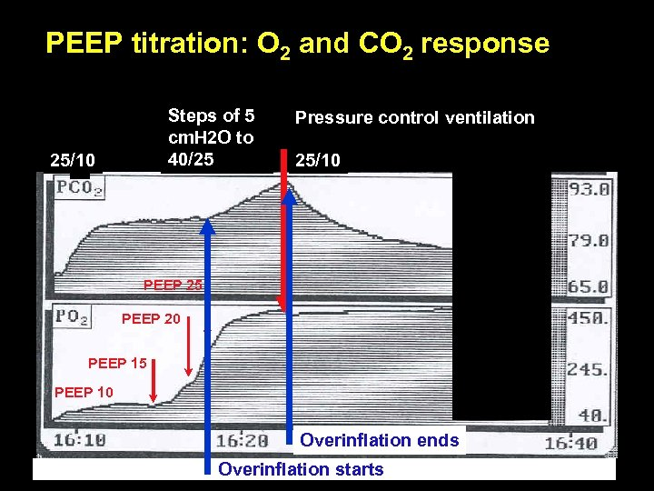 PEEP titration: O 2 and CO 2 response Steps of 5 cm. H 2