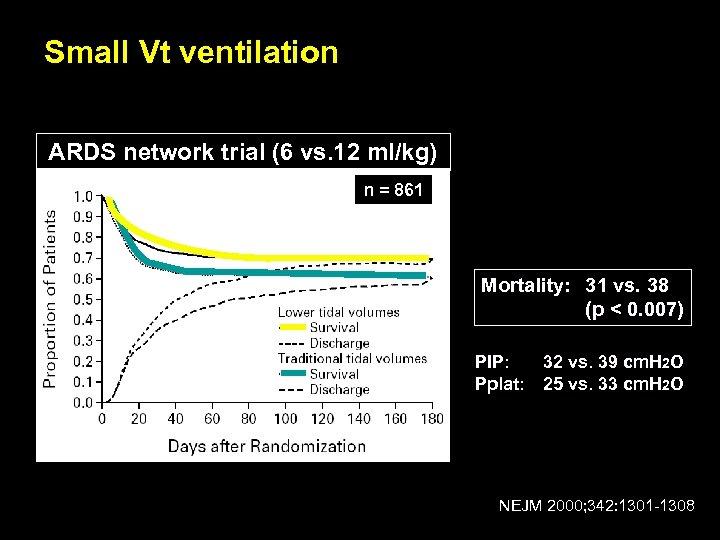 Small Vt ventilation ARDS network trial (6 vs. 12 ml/kg) n = 861 Mortality: