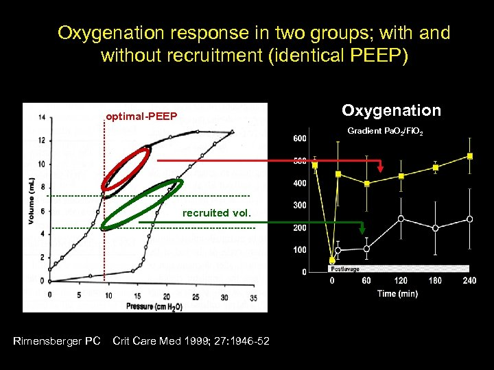 Oxygenation response in two groups; with and without recruitment (identical PEEP) Oxygenation optimal-PEEP Gradient