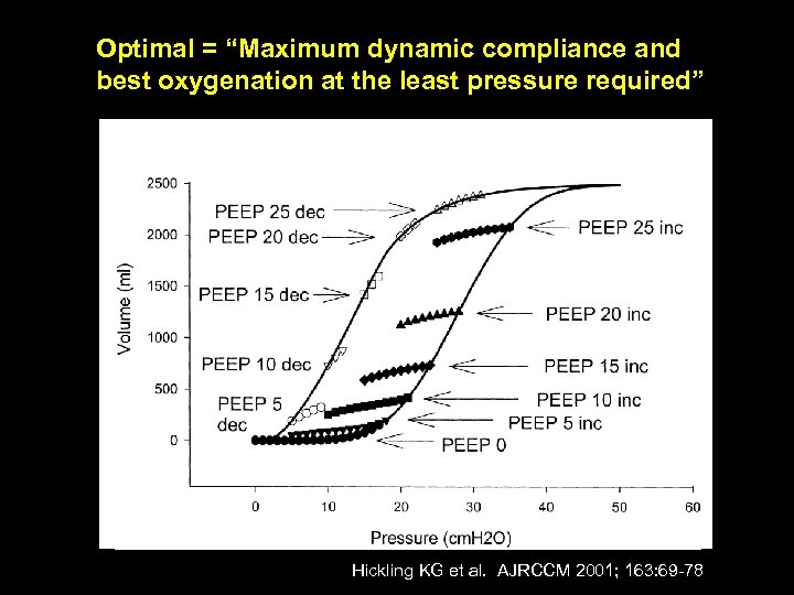 """Optimal = """"Maximum dynamic compliance and best oxygenation at the least pressure required"""" Hickling"""
