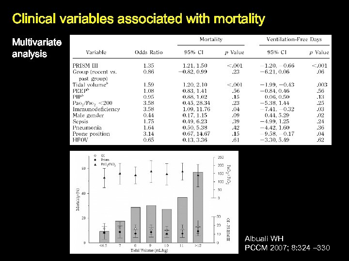 Clinical variables associated with mortality Multivariate analysis Albuali WH PCCM 2007; 8: 324 –