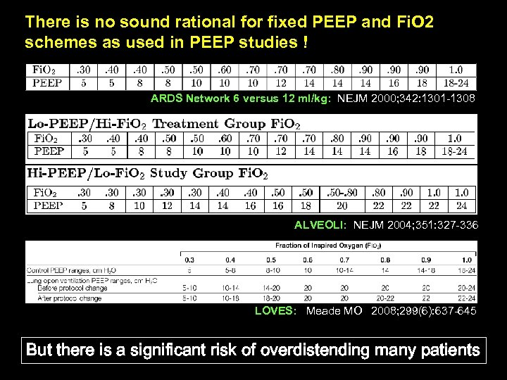 There is no sound rational for fixed PEEP and Fi. O 2 schemes as