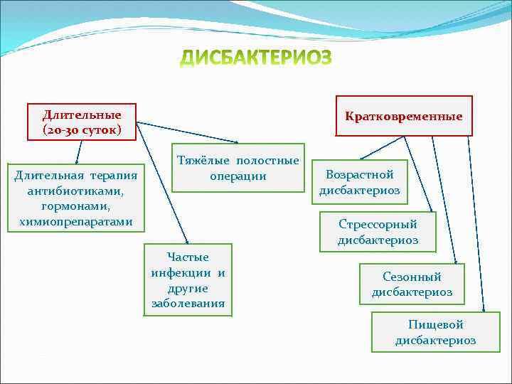 Длительные (20 -30 суток) Длительная терапия антибиотиками, гормонами, химиопрепаратами Кратковременные Тяжёлые полостные операции Возрастной