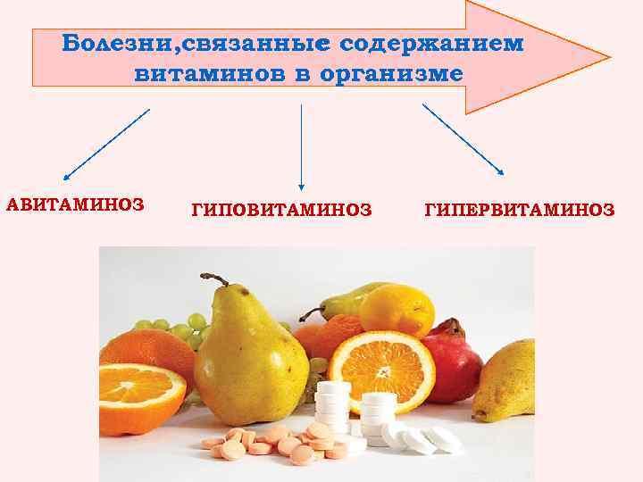 Болезни, связанные содержанием с витаминов в организме АВИТАМИНОЗ ГИПОВИТАМИНОЗ ГИПЕРВИТАМИНОЗ