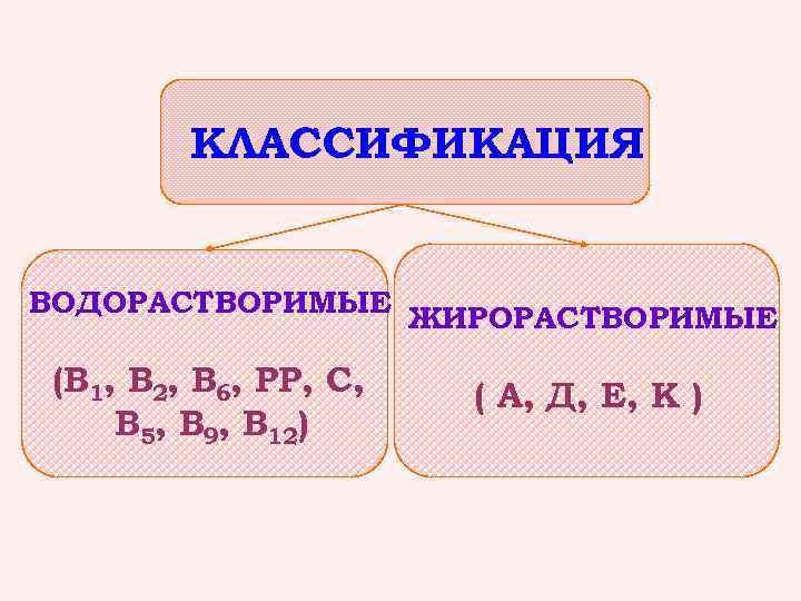 КЛАССИФИКАЦИЯ ВОДОРАСТВОРИМЫЕ ЖИРОРАСТВОРИМЫЕ (В 1, В 2, В 6, РР, С, В 5, В