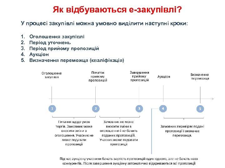 Як відбуваються е-закупівлі? У процесі закупівлі можна умовно виділити наступні кроки: 1. 2. 3.