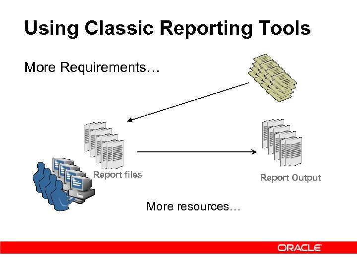 Using Classic Reporting Tools More Requirements… Report files Report Output More resources…