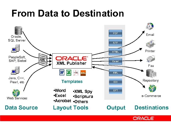 From Data to Destination PDF Oracle, SQL Server RTF HTML People. Soft, SAP, Siebel