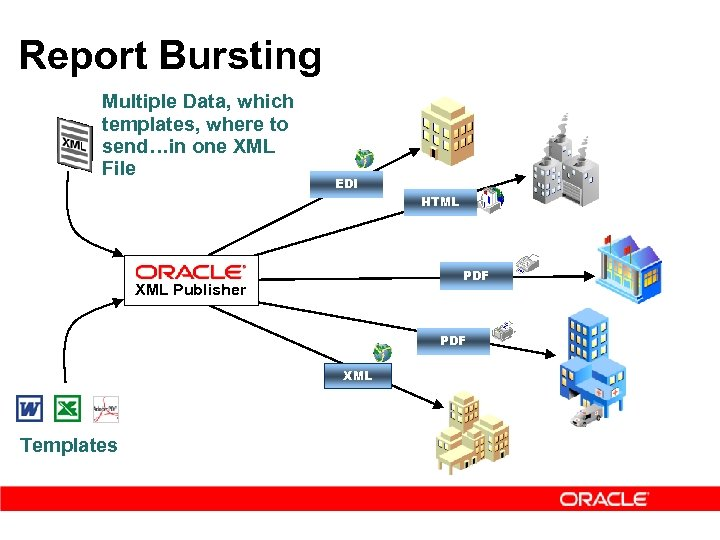 Report Bursting Multiple Data, which templates, where to send…in one XML File EDI HTML