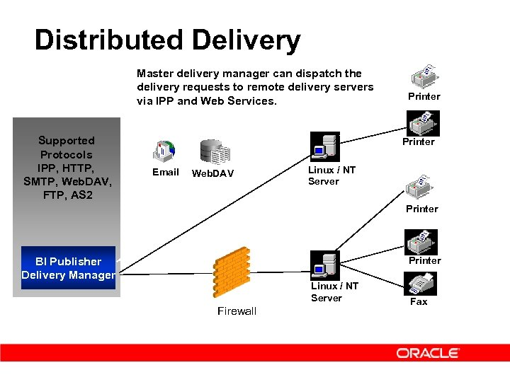 Distributed Delivery Master delivery manager can dispatch the delivery requests to remote delivery servers