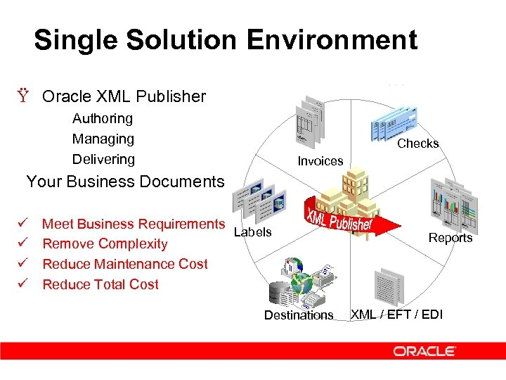 Single Solution Environment Ÿ Oracle XML Publisher – – – Authoring Managing Delivering Checks