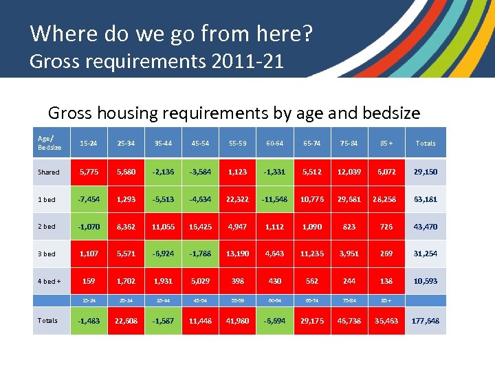 Where do we go from here? Gross requirements 2011 -21 Gross housing requirements by