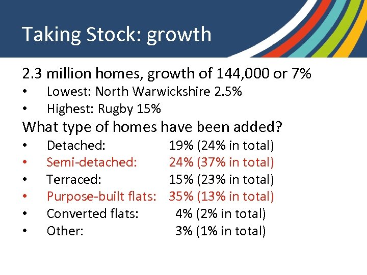 Taking Stock: growth 2. 3 million homes, growth of 144, 000 or 7% •