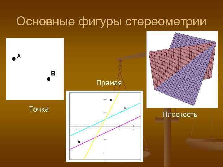 Основные фигуры стереометрии Прямая Точка Плоскость