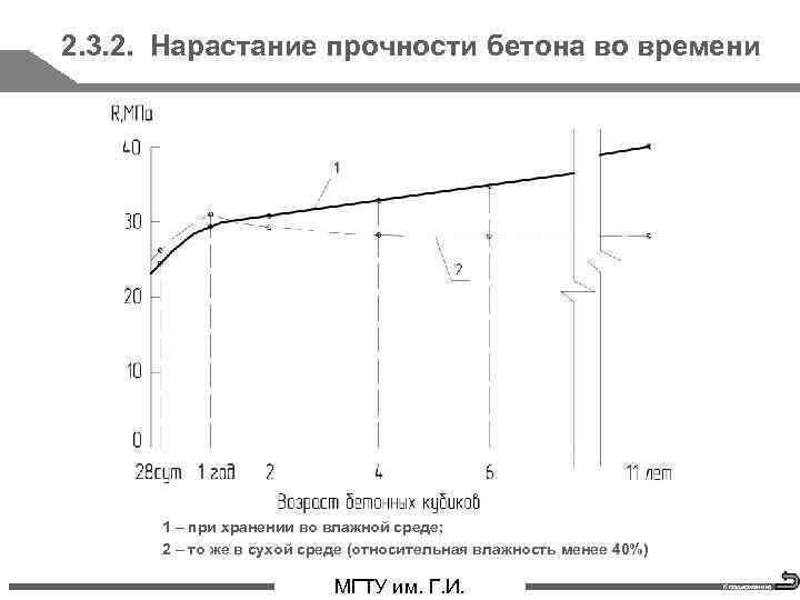2. 3. 2. Нарастание прочности бетона во времени 1 – при хранении во влажной