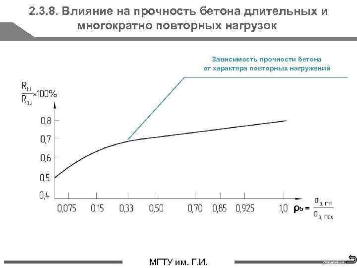 2. 3. 8. Влияние на прочность бетона длительных и многократно повторных нагрузок Зависимость прочности