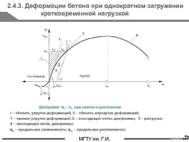 2. 4. 3. Деформации бетона при однократном загружении кратковременной нагрузкой Диаграмма b – b