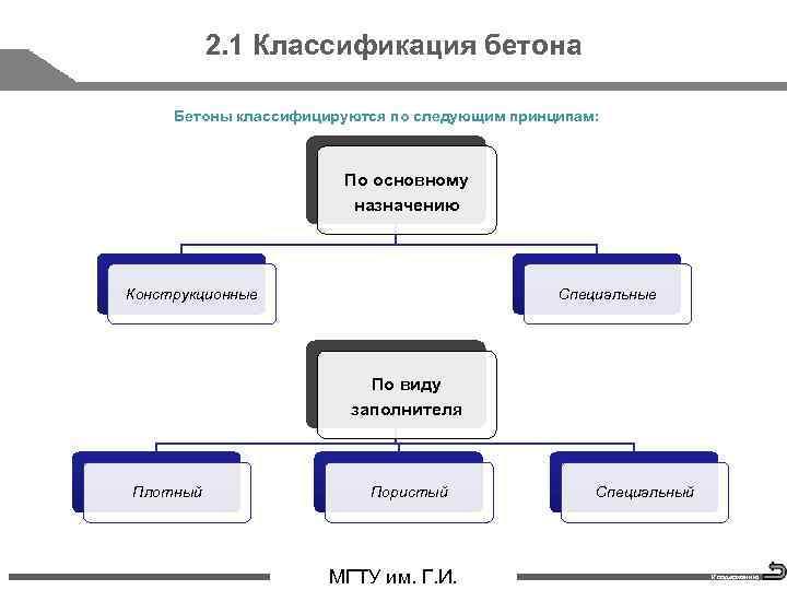 2. 1 Классификация бетона Бетоны классифицируются по следующим принципам: По основному назначению Конструкционные Специальные