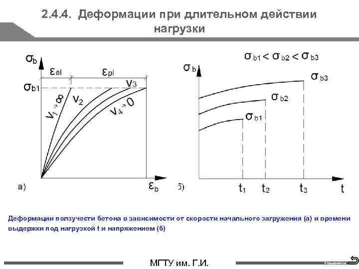 2. 4. 4. Деформации при длительном действии нагрузки Деформации ползучести бетона в зависимости от