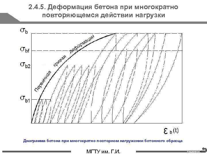 2. 4. 5. Деформация бетона при многократно повторяющемся действии нагрузки Диаграмма бетона при многократно