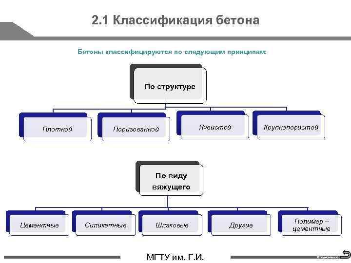 2. 1 Классификация бетона Бетоны классифицируются по следующим принципам: По структуре Плотной Поризованной Ячеистой