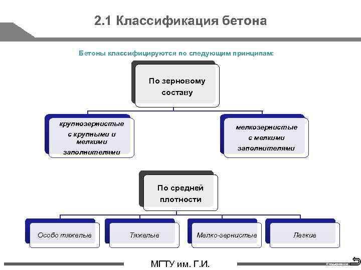 2. 1 Классификация бетона Бетоны классифицируются по следующим принципам: По зерновому составу крупнозернистые мелкозернистые
