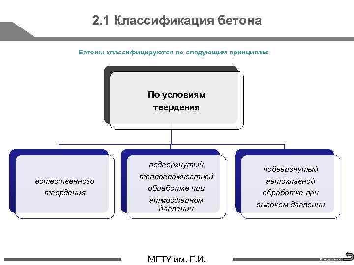 2. 1 Классификация бетона Бетоны классифицируются по следующим принципам: По условиям твердения естественного твердения