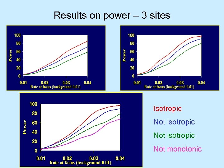Results on power – 3 sites Isotropic Not isotropic Not monotonic