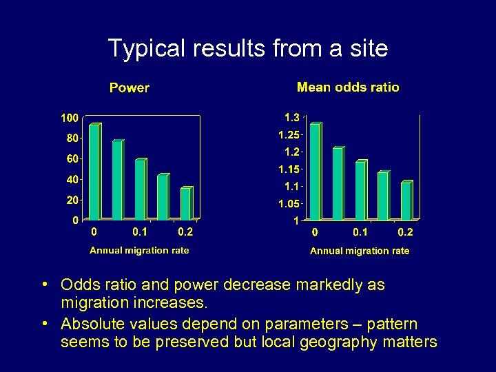 Typical results from a site • Odds ratio and power decrease markedly as migration