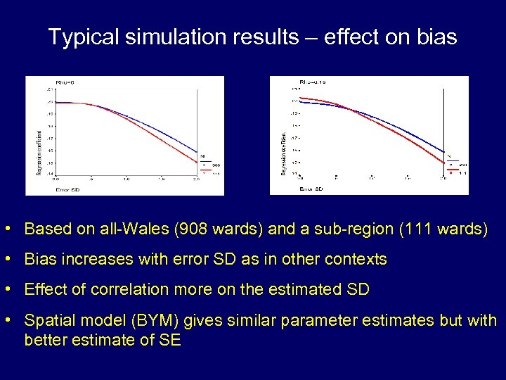 Typical simulation results – effect on bias • Based on all-Wales (908 wards) and