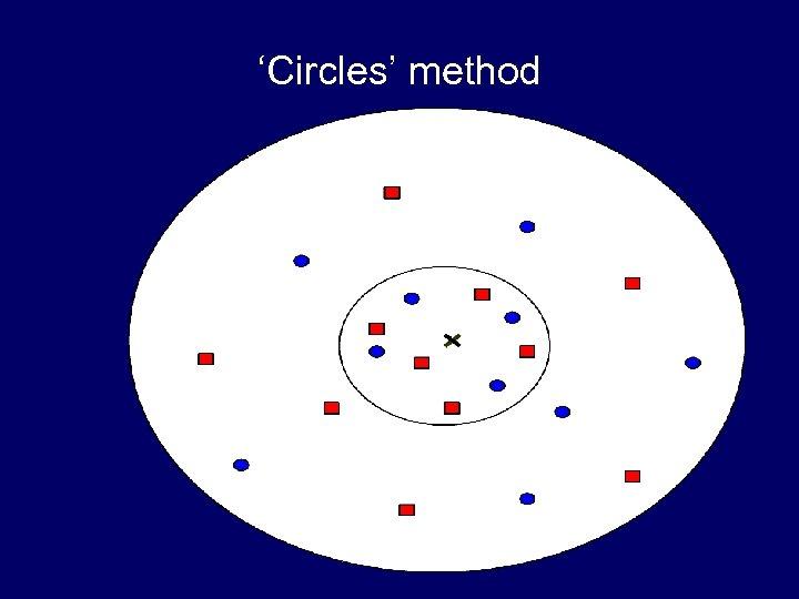 'Circles' method
