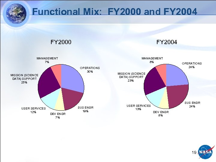 Functional Mix: FY 2000 and FY 2004 FY 2000 FY 2004 MANAGEMENT 8% MANAGEMENT