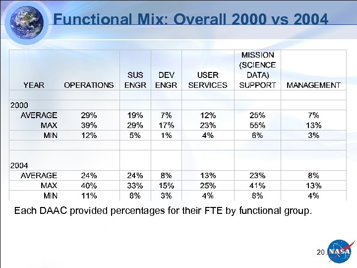 Functional Mix: Overall 2000 vs 2004 Each DAAC provided percentages for their FTE by