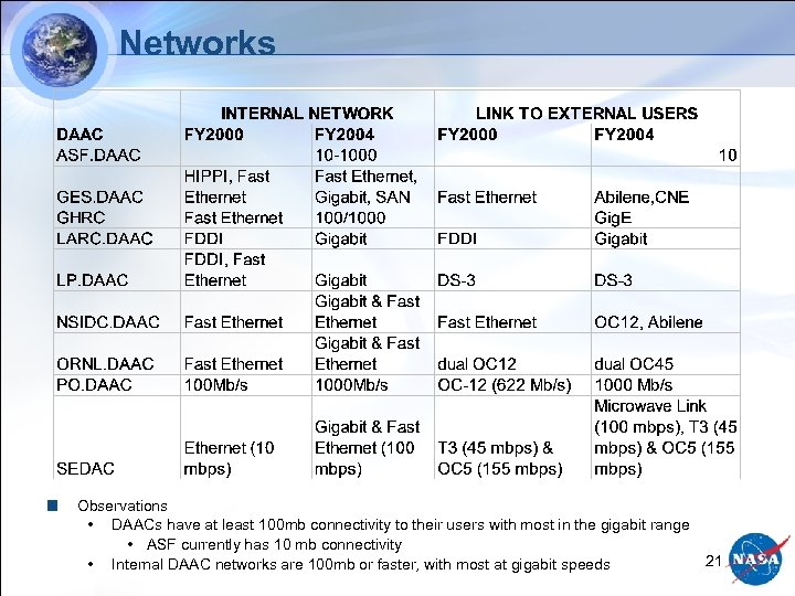 Networks Observations • DAACs have at least 100 mb connectivity to their users with