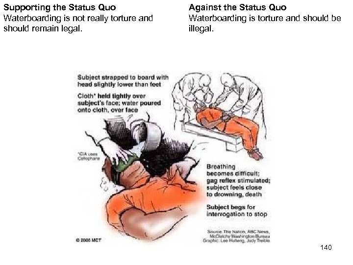 Supporting the Status Quo Waterboarding is not really torture and should remain legal. Against
