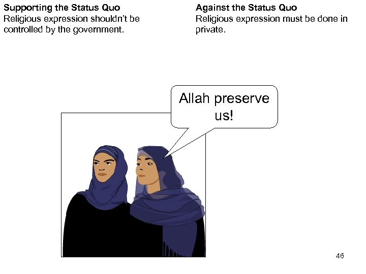 Supporting the Status Quo Religious expression shouldn't be controlled by the government. Against the