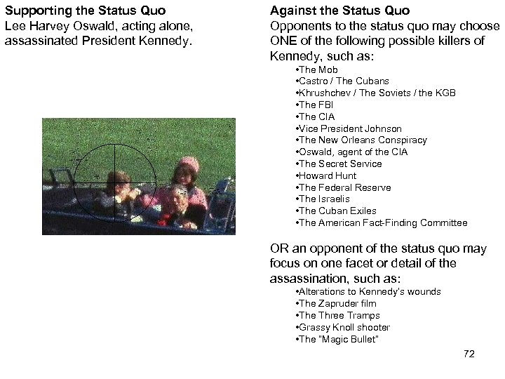 Supporting the Status Quo Lee Harvey Oswald, acting alone, assassinated President Kennedy Assassination Against