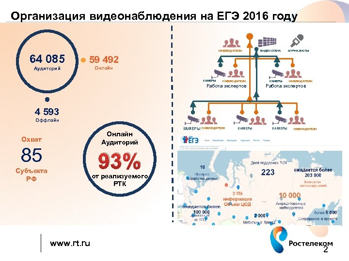 Организация видеонаблюдения на ЕГЭ 2016 году НАБЛЮДАТЕЛИ 64 085 ЖУРНАЛИСТЫ 59 492 Аудиторий ВИДЕОСТЕНА