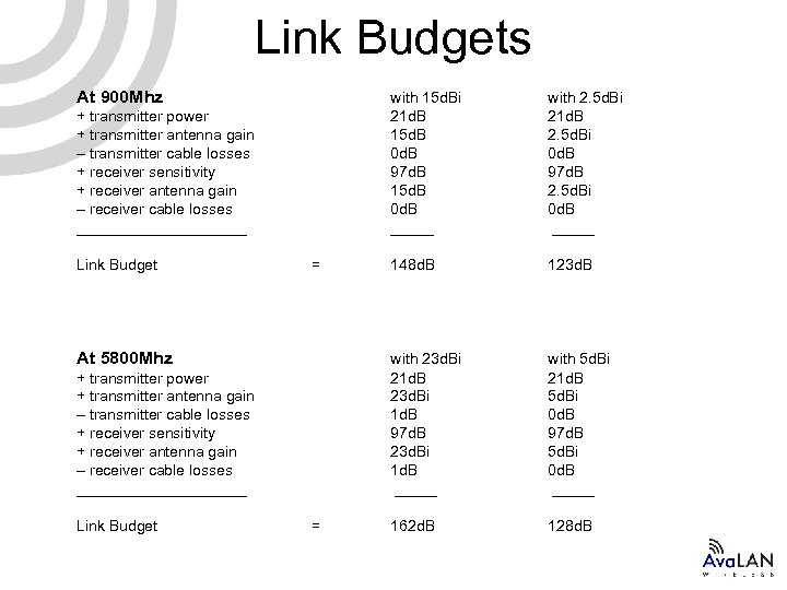 Link Budgets At 900 Mhz with 15 d. Bi 21 d. B 15 d.
