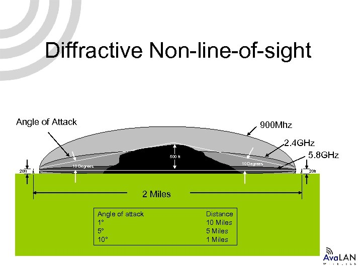 Diffractive Non-line-of-sight Angle of Attack 900 Mhz 2. 4 GHz 5. 8 GHz 500