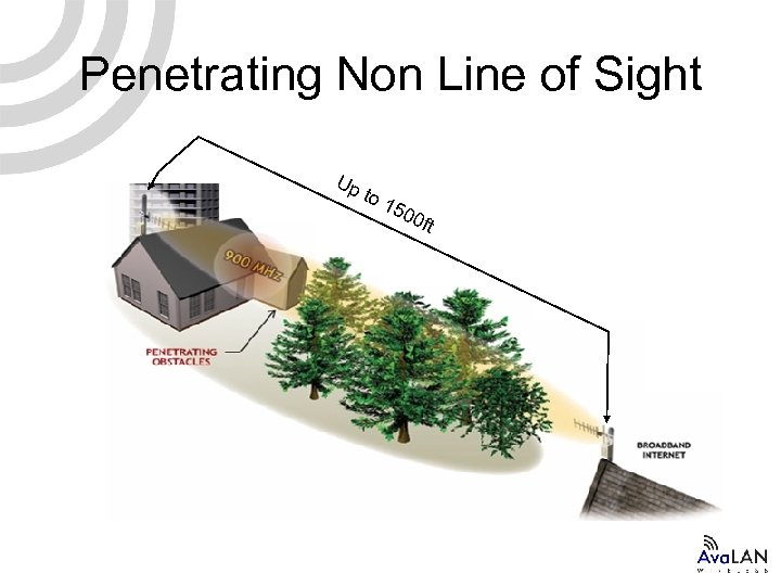 Penetrating Non Line of Sight Up to 1 500 ft